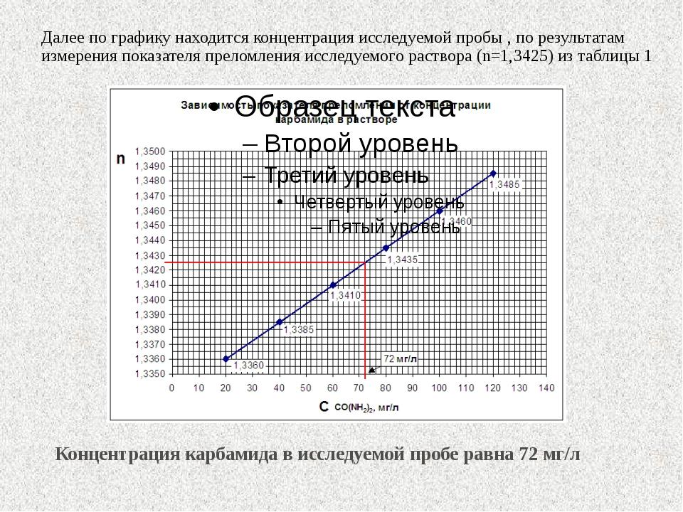 Далее по графику находится концентрация исследуемой пробы , по результатам из...