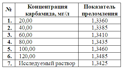 http://www.e-ope.ee/_download/euni_repository/file/2061/refraktomeetria.zip/refraktometr/tablica1.PNG