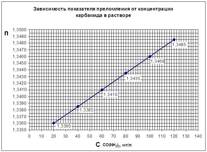 http://www.e-ope.ee/_download/euni_repository/file/2061/refraktomeetria.zip/refraktometr/Grafik.PNG