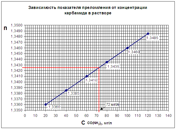 http://www.e-ope.ee/_download/euni_repository/file/2061/refraktomeetria.zip/refraktometr/Grafik-opredelen.PNG
