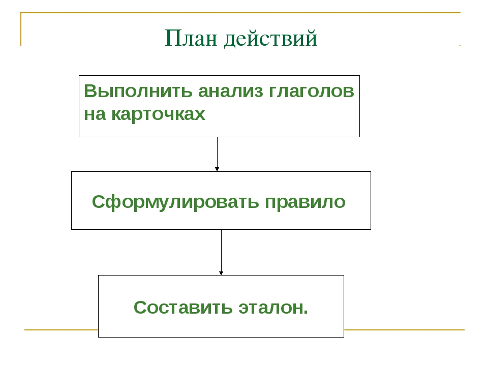 План действий Выполнить анализ глаголов на карточках Составить эталон. Сформ...