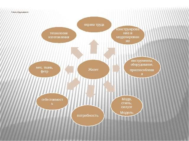Схема обдумывания:
