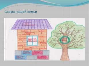 Схема нашей семьи «Фундамент» нашей семьи – это мои дедушки и бабушки :Курзин