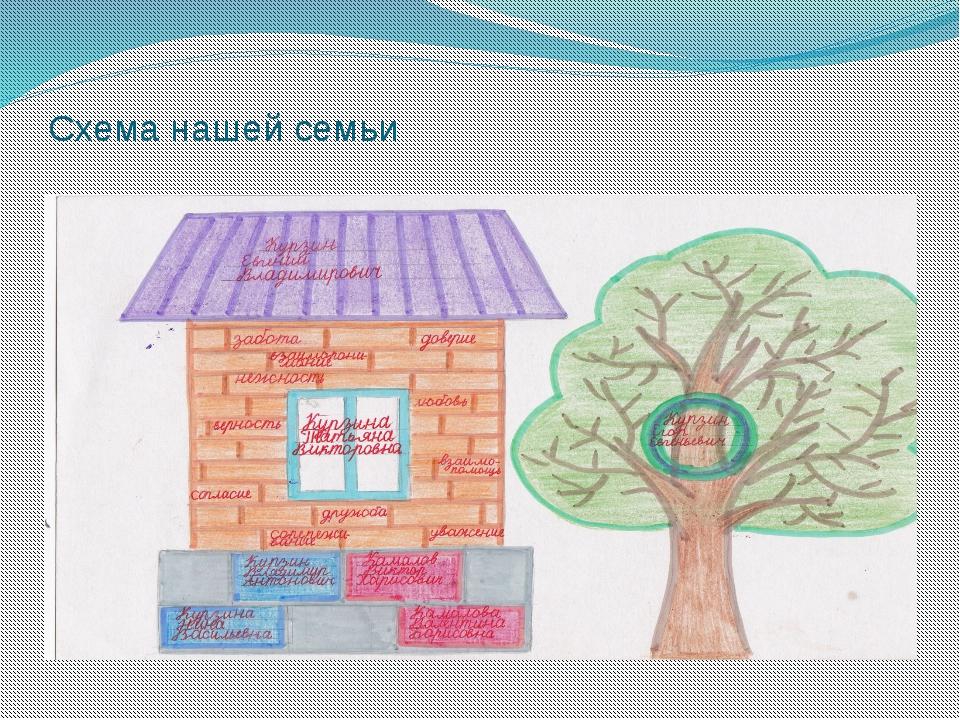 Схема нашей семьи «Фундамент» нашей семьи – это мои дедушки и бабушки :Курзин...