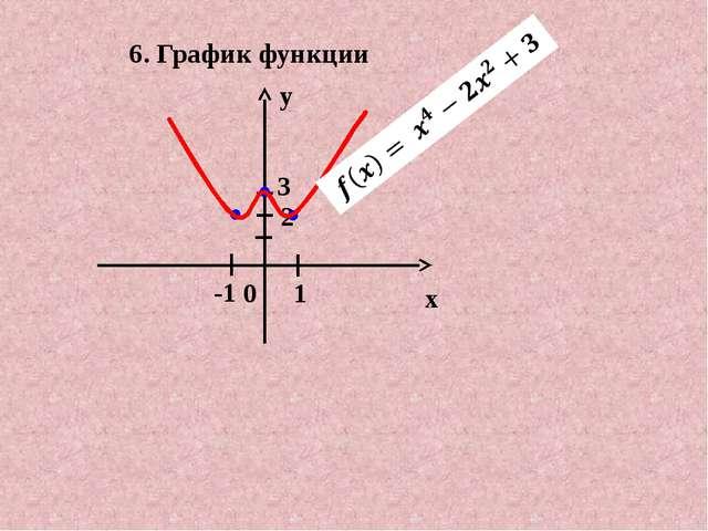 6. График функции y x 0 3 1 -1 2