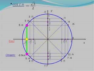 y x 1 cos t = Ответ: π/4 0 11π/6 7π/4 5π/3 3π/2 4π/3 5π/4 7π/6 π 3π/4 π/3 π/