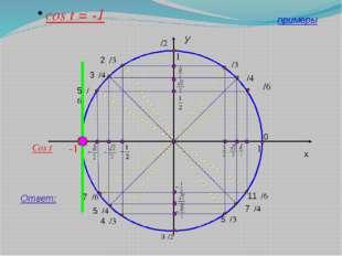 y x 1 cos t = -1 Ответ: π/4 0 11π/6 7π/4 5π/3 3π/2 4π/3 5π/4 7π/6 π 3π/4 π/3