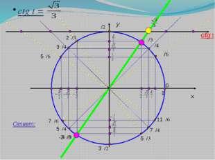 y x 1 ctg t = Ответ: ctg t 11π/6 7π/4 5π/3 3π/2 4π/3 5π/4 7π/6 π 5π/6 3π/4 2