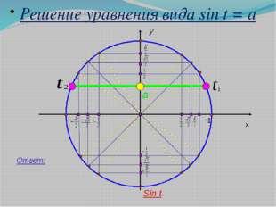 y x 1 Решение уравнения вида sin t = a a Ответ: Sin t