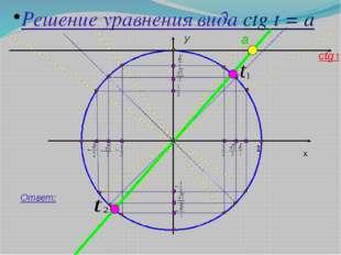 y x 1 Решение уравнения вида ctg t = a a Ответ: ctg t