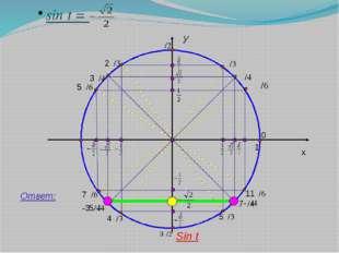 y x 1 sin t = Ответ: Sin t π/4 0 11π/6 7π/4 5π/3 3π/2 4π/3 5π/4 7π/6 π 3π/4
