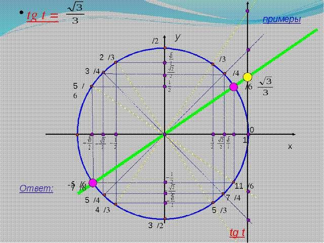 y x 1 tg t = Ответ: tg t примеры 0 11π/6 7π/4 5π/3 3π/2 4π/3 5π/4 7π/6 π 5π/...