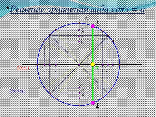 y x 1 Решение уравнения вида cos t = a a Ответ: Cos t