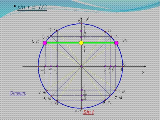 y x 1 sin t = 1/2 Ответ: Sin t π/4 0 11π/6 7π/4 5π/3 3π/2 4π/3 5π/4 7π/6 π 3...