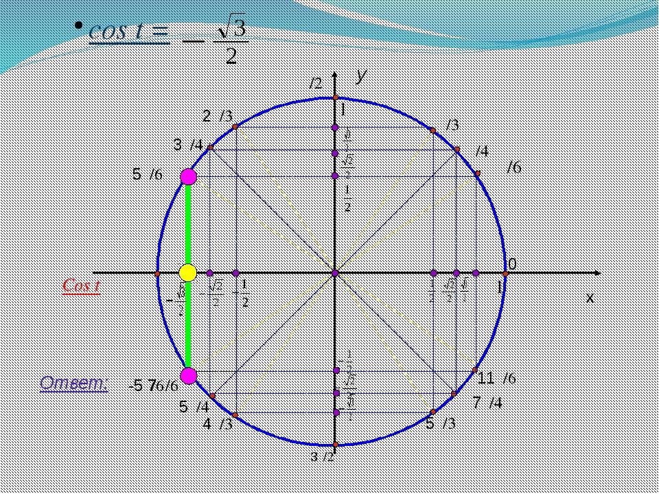 y x 1 cos t = Ответ: π/4 0 11π/6 7π/4 5π/3 3π/2 4π/3 5π/4 7π/6 π 3π/4 π/3 π/...