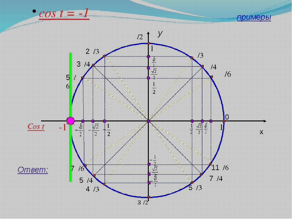 y x 1 cos t = -1 Ответ: π/4 0 11π/6 7π/4 5π/3 3π/2 4π/3 5π/4 7π/6 π 3π/4 π/3...