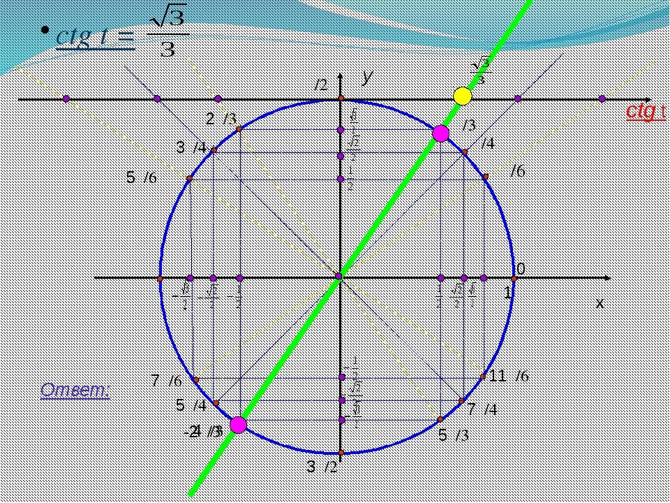 y x 1 ctg t = Ответ: ctg t 11π/6 7π/4 5π/3 3π/2 4π/3 5π/4 7π/6 π 5π/6 3π/4 2...