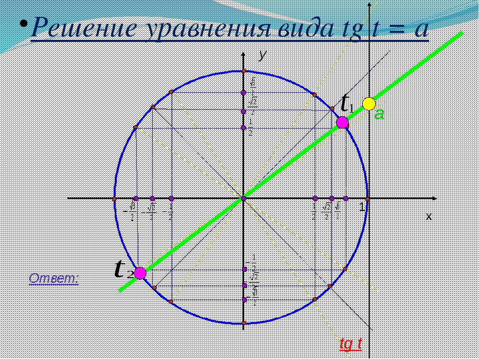 y x 1 Решение уравнения вида tg t = a a Ответ: tg t