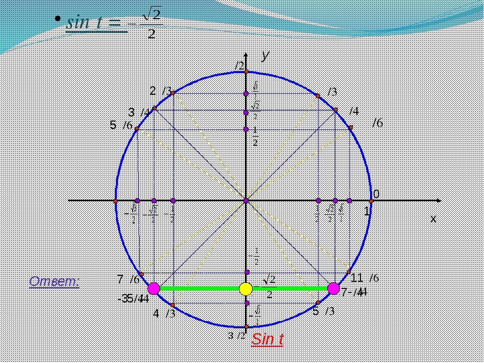 y x 1 sin t = Ответ: Sin t π/4 0 11π/6 7π/4 5π/3 3π/2 4π/3 5π/4 7π/6 π 3π/4...