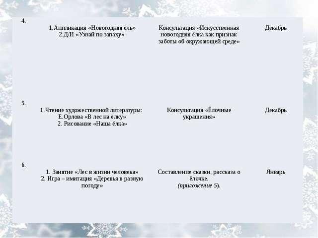 4. 1.Аппликация«Новогодняя ель» 2.Д/И «Узнай по запаху» Консультация«Искусств...