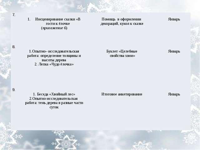 7. Инсценированиесказки «В гости кёлочке (приложение 6) Помощьв оформлении де...