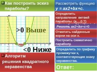 Как построить эскиз параболы? Найти нули функции У=0 Решить ах2+bх+c=0 Опреде
