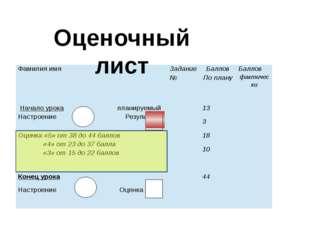 Оценочный лист Фамилия имя Задание № Баллов По плану Баллов фактически Начал
