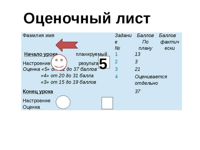 Оценочный лист 5 Фамилия имя Задание № Баллов По плану Баллов фактически Нач...