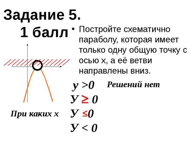 Постройте схематично параболу, которая имеет только одну общую точку с осью...