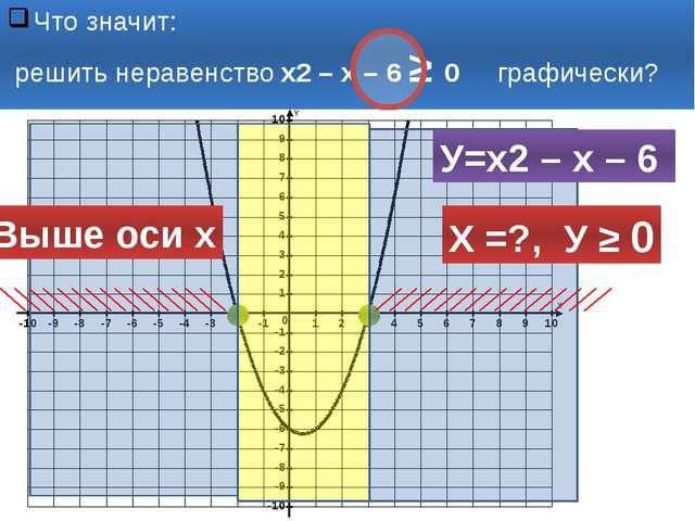 Что значит: решить неравенство х2 – х – 6 ≥ 0 графически? У=х2 – х – 6 Х =?,...