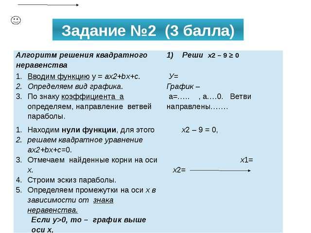Задание №2 (3 балла) Алгоритм решения квадратного неравенства Решиx2– 90 Вв...