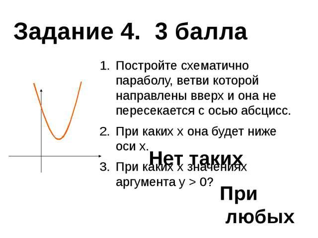 Постройте схематично параболу, ветви которой направлены вверх и она не перес...