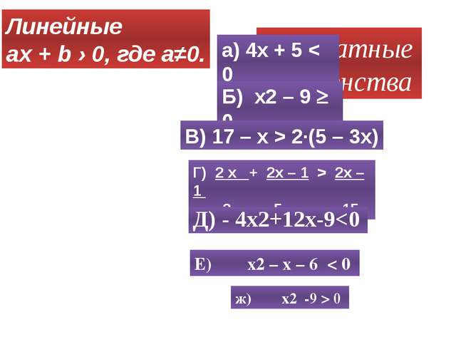 Квадратные неравенства а) 4х + 5 < 0 Б) x2 – 9  0 В) 17 – х > 2∙(5 – 3х) Г)...