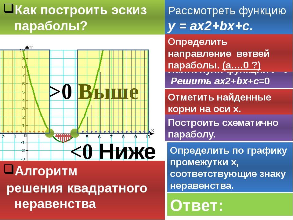 Как построить эскиз параболы? Найти нули функции У=0 Решить ах2+bх+c=0 Опреде...