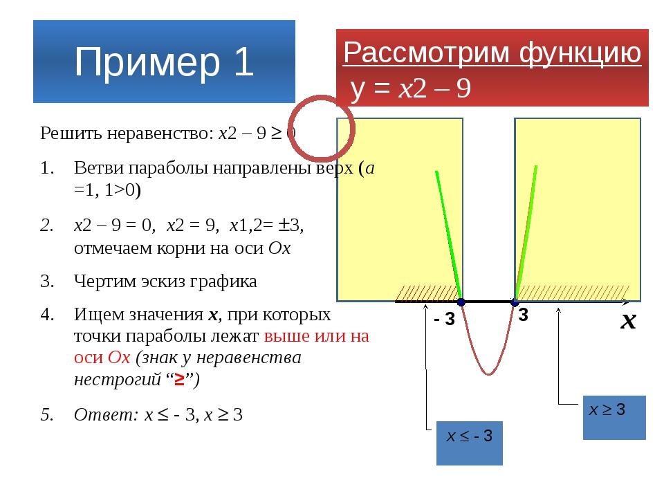 Пример 1 Решить неравенство: x2 – 9  0 Ветви параболы направлены верх (а =1...