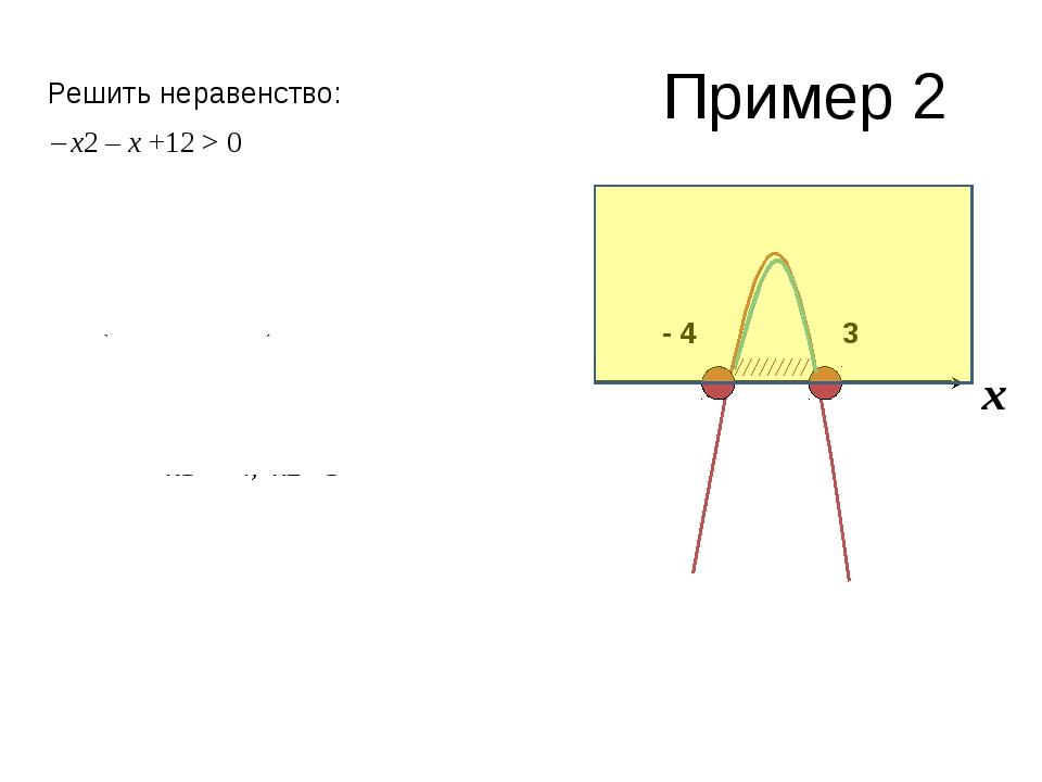 Пример 2 Решить неравенство:  х2 – х +12 > 0 Функция у = х2 – х +12 Ветви п...