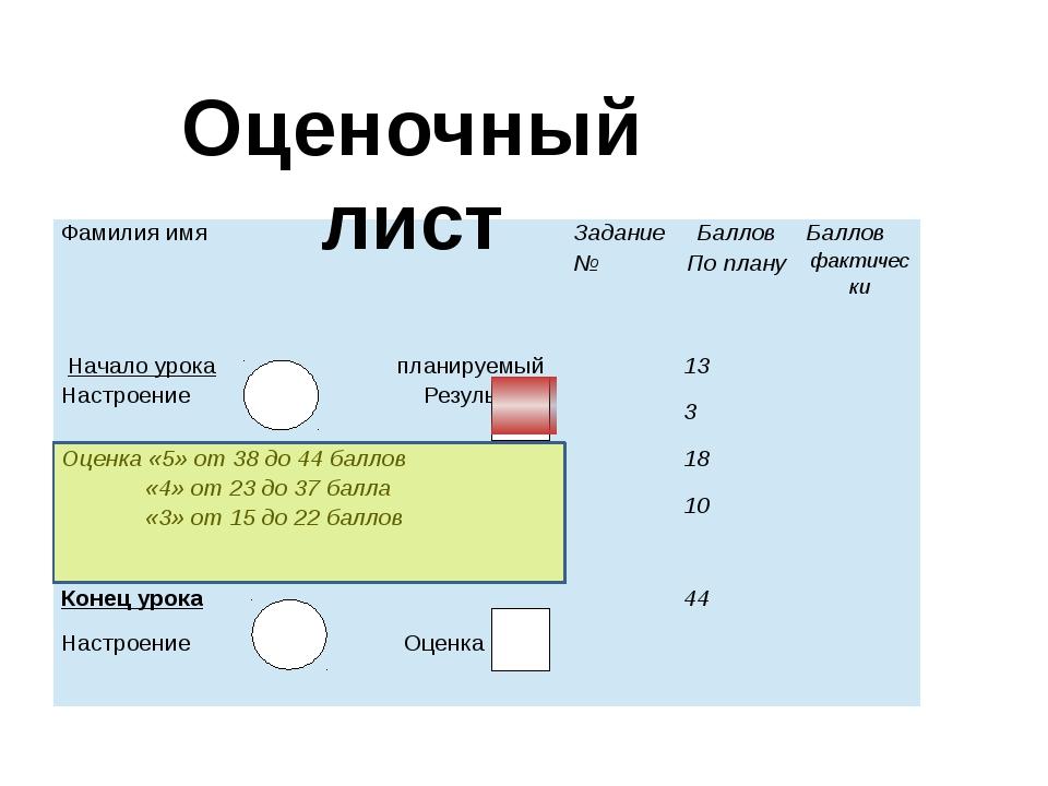 Оценочный лист Фамилия имя Задание № Баллов По плану Баллов фактически Начал...