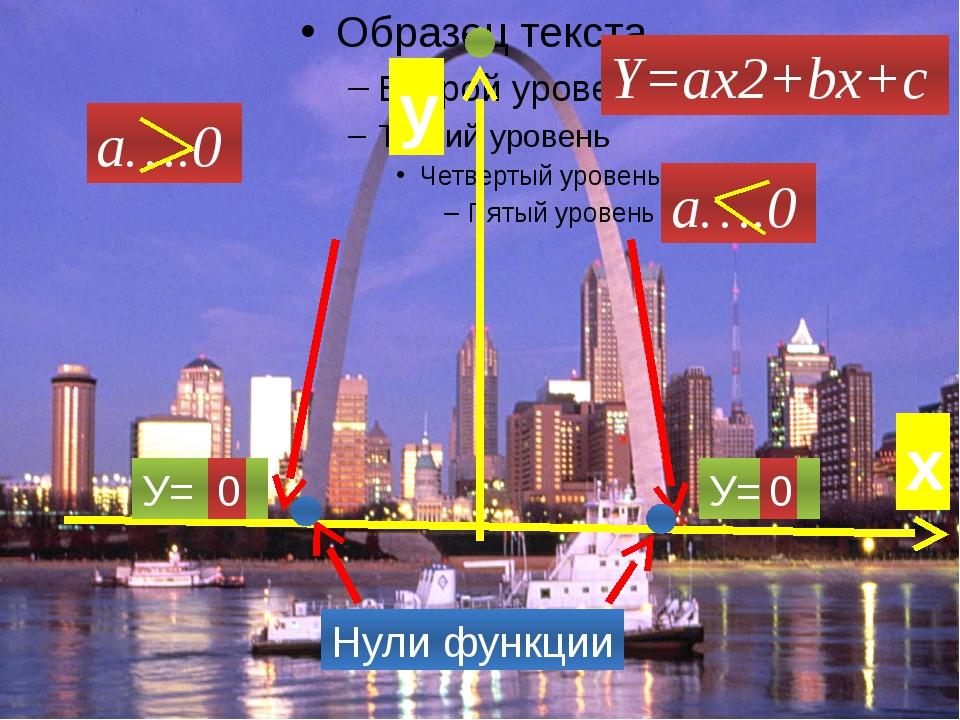 Y=ах2+bх+c а….0 У= У= 0 0 Нули функции х у а….0