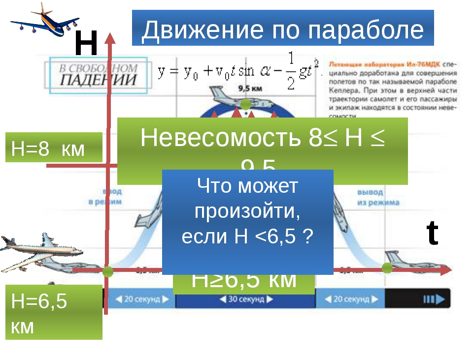 t Н Н=6,5 км Безопасная Н≥6,5 км Н=8 км Невесомость 8 Н  9,5 Движение по па...