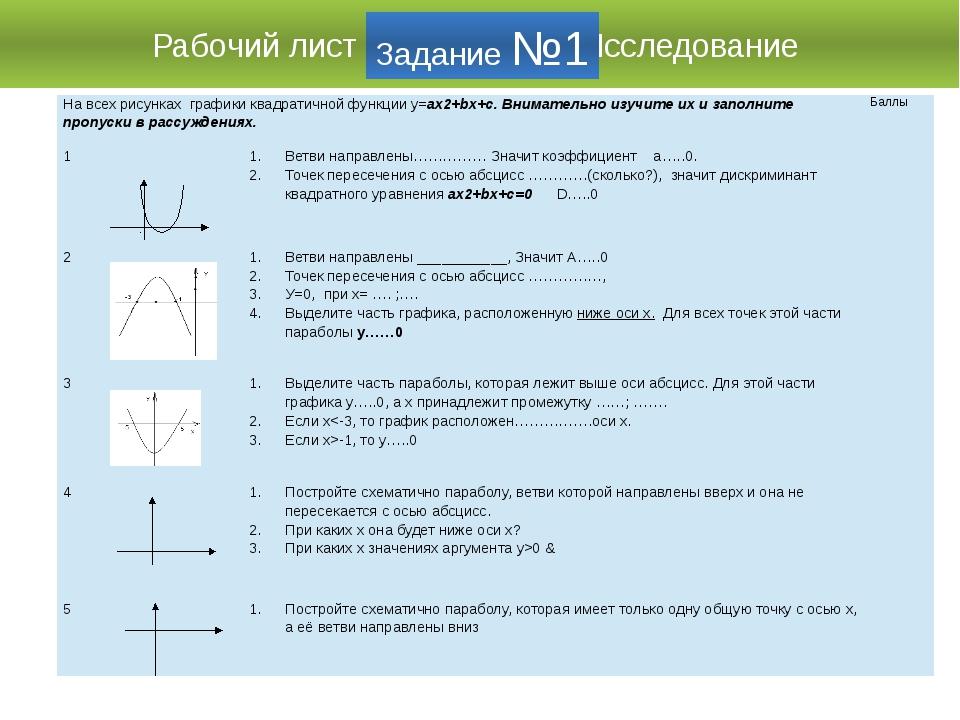 Рабочий лист Исследование Задание №1 На всех рисунках графики квадратичной фу...
