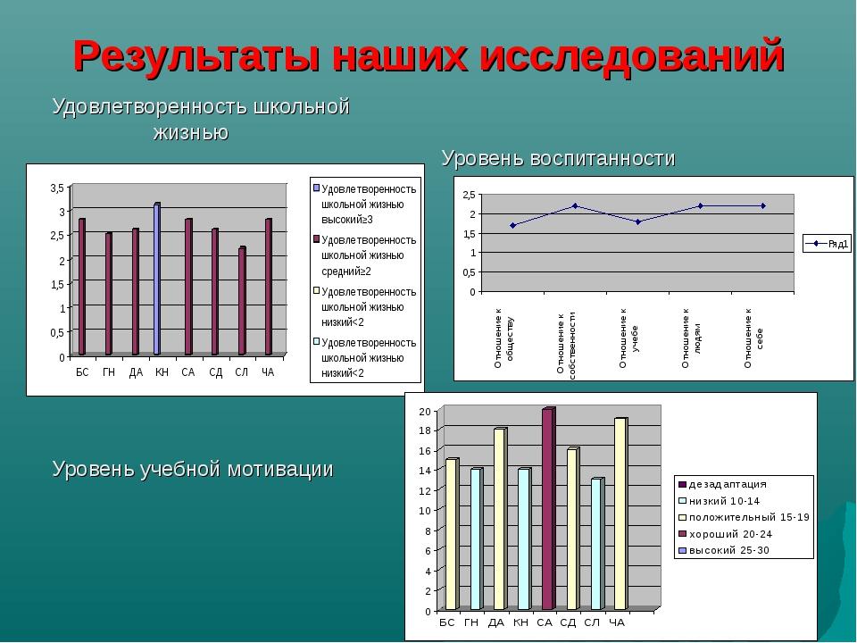 Результаты наших исследований Удовлетворенность школьной жизнью Уровень воспи...