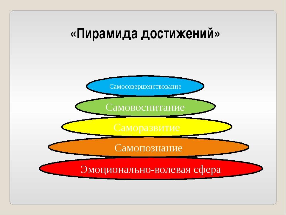 Эмоционально-волевая сфера Самопознание Саморазвитие Самовоспитание Самосовер...
