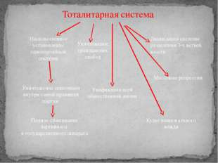 Тоталитарная система Насильственное установление однопартийной системы Ликвид