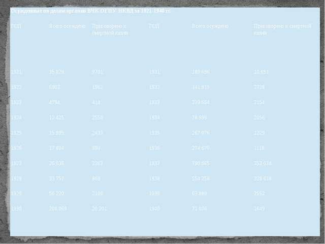 Осужденные по делам органов ВЧК-ОГПУ-НКВД за 1921-1940 гг. ГОД Всего осуждено...