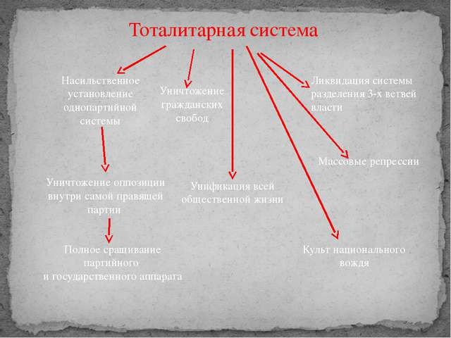 Тоталитарная система Насильственное установление однопартийной системы Ликвид...