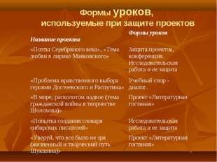 Формы уроков, используемые при защите проектов Название проектаФормы уроков