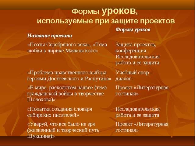 Формы уроков, используемые при защите проектов Название проектаФормы уроков...