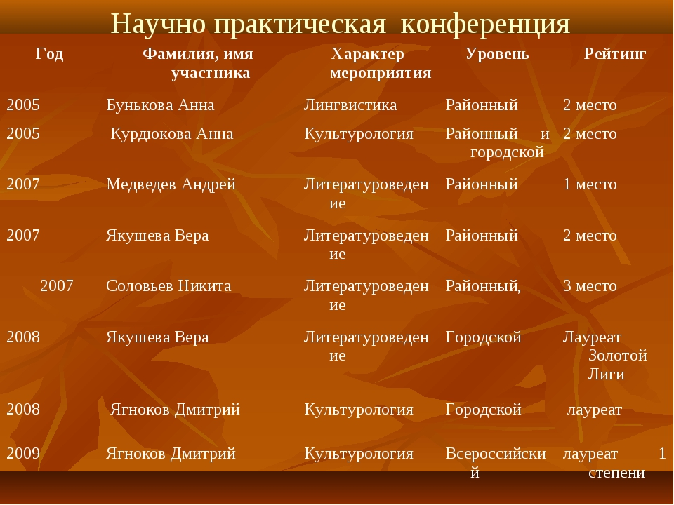 Научно практическая конференция ГодФамилия, имя участникаХарактер мероприят...
