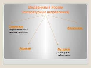Модернизм в России (литературные направления) Символизм -старшие символисты -