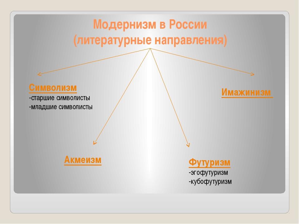 Модернизм в России (литературные направления) Символизм -старшие символисты -...